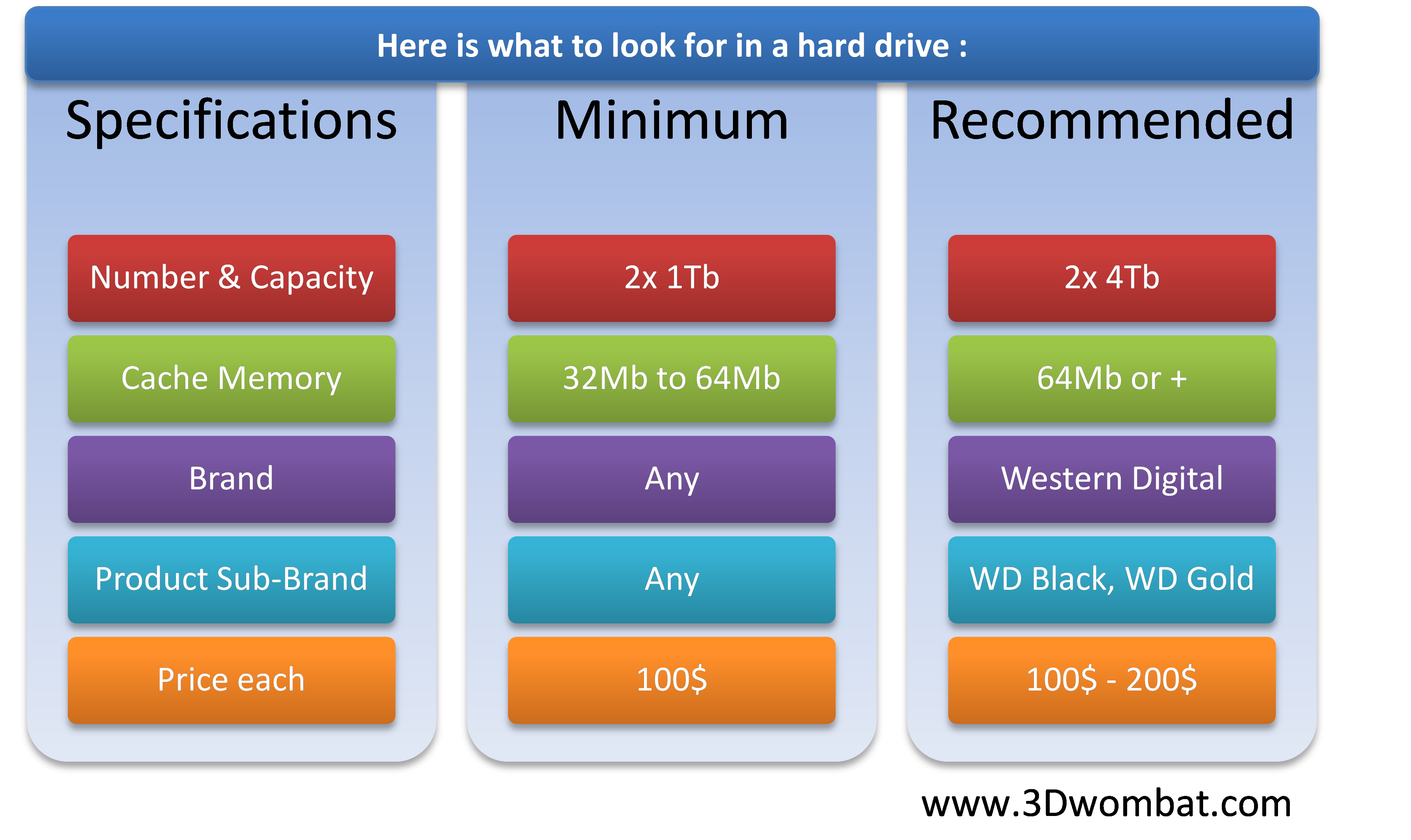 hard drive specification summary chart
