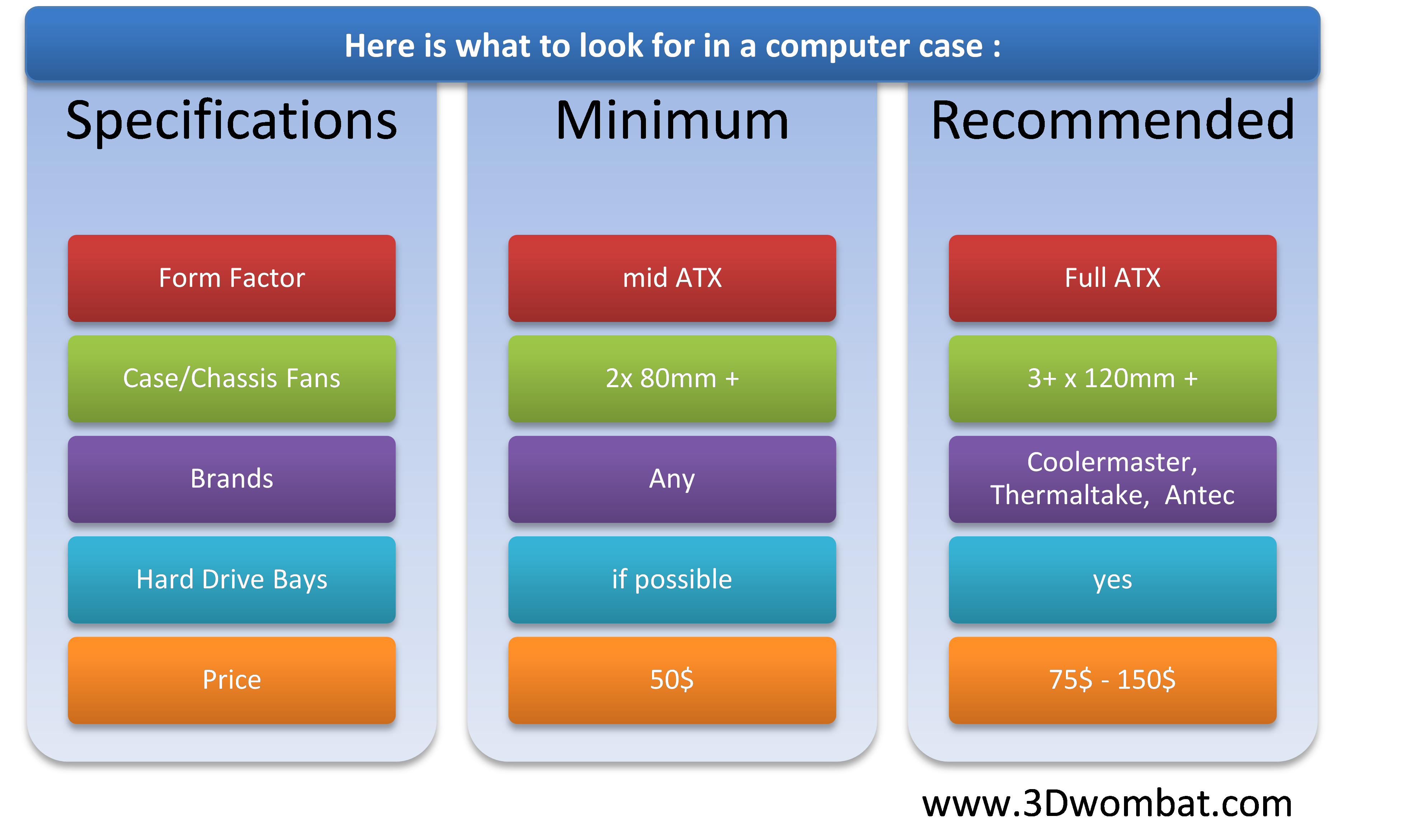 computer case specifications summary chart